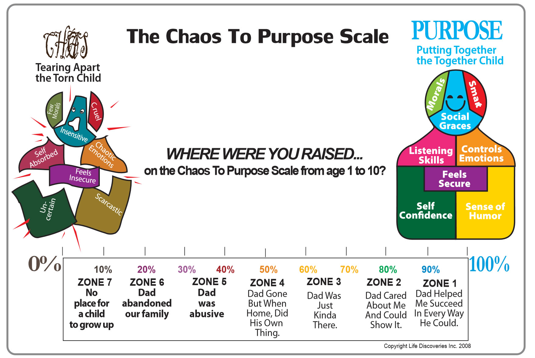 This scale describes the three zones of how parents handle the emotional  development of their children.