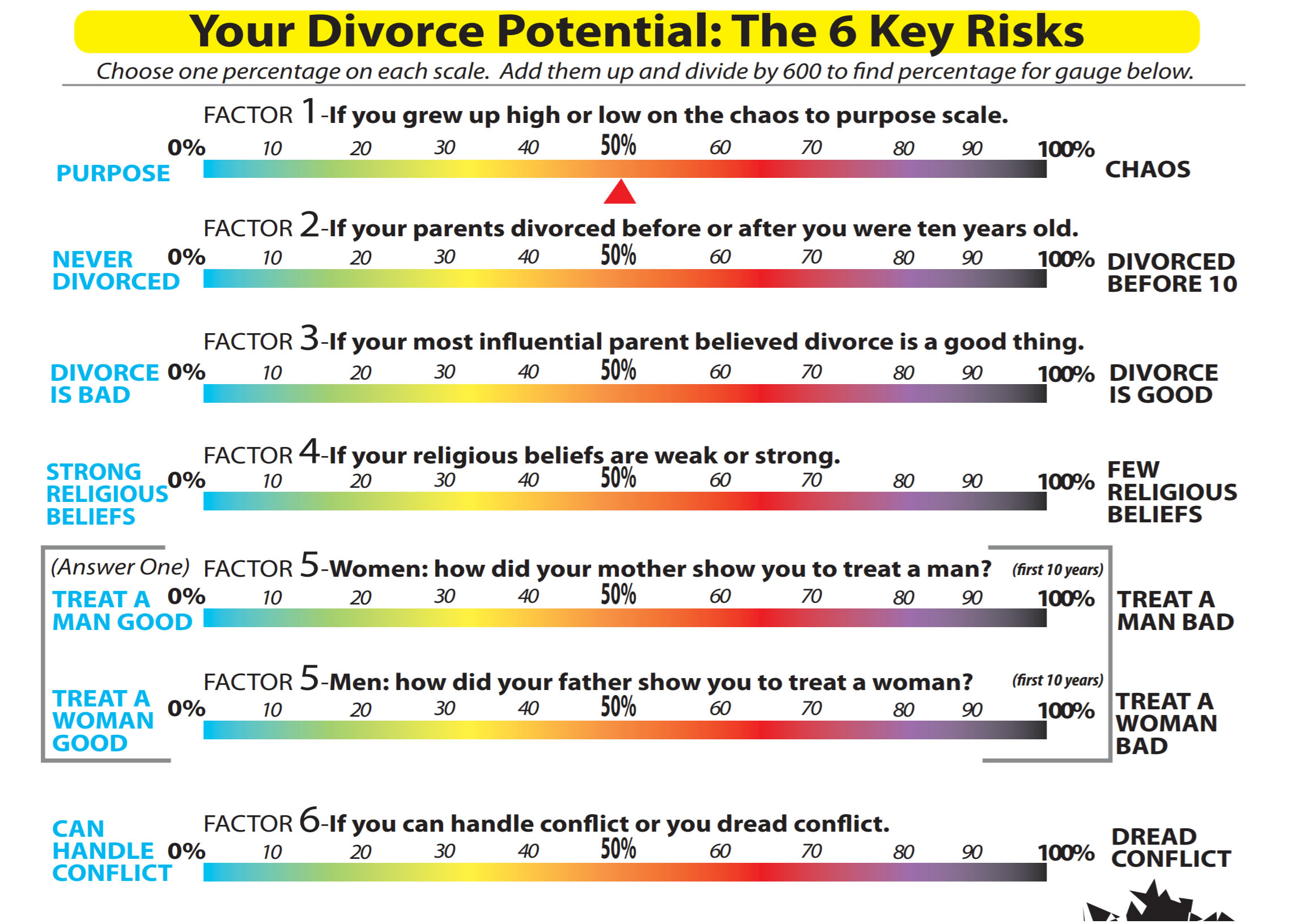 sexless marriage divorce statistics